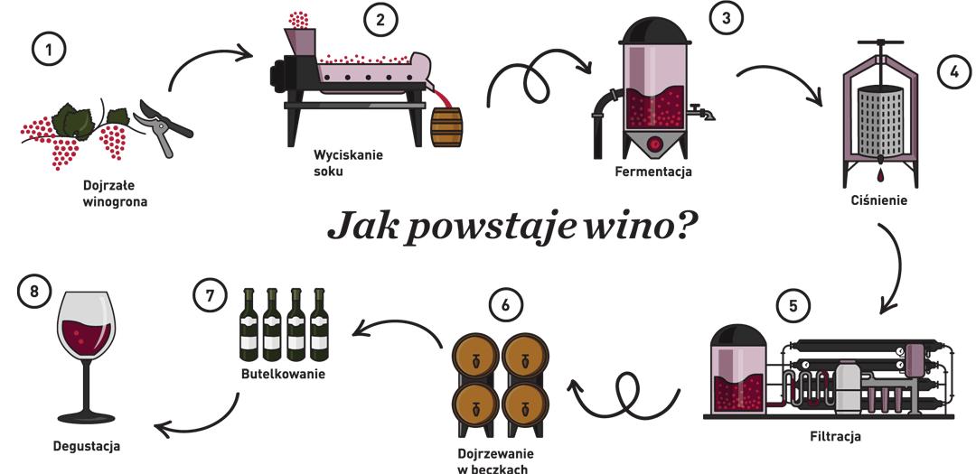 Oswajamy wino! - Galeria